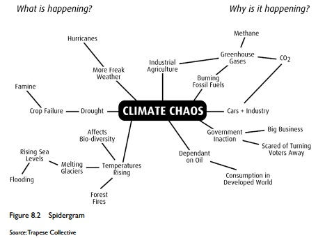 Climate chaos