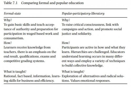 Comparing formal and popular education