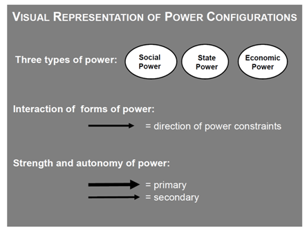 Visual representation on power configs
