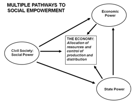 multiple pathways to social empowerment